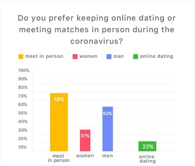 Coronavirus or not, 78% of dating app Crush users risk it all to meet in person