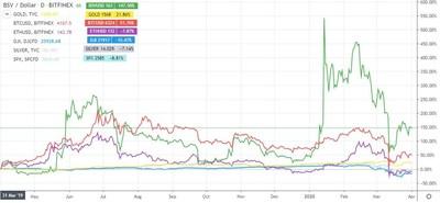 BSV/USD vs other assets (PRNewsfoto/Bitcoin SV)