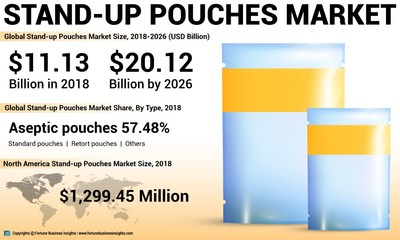 : Stand-up Pouches Market Analysis, Insights and Forecast, 2015-2026