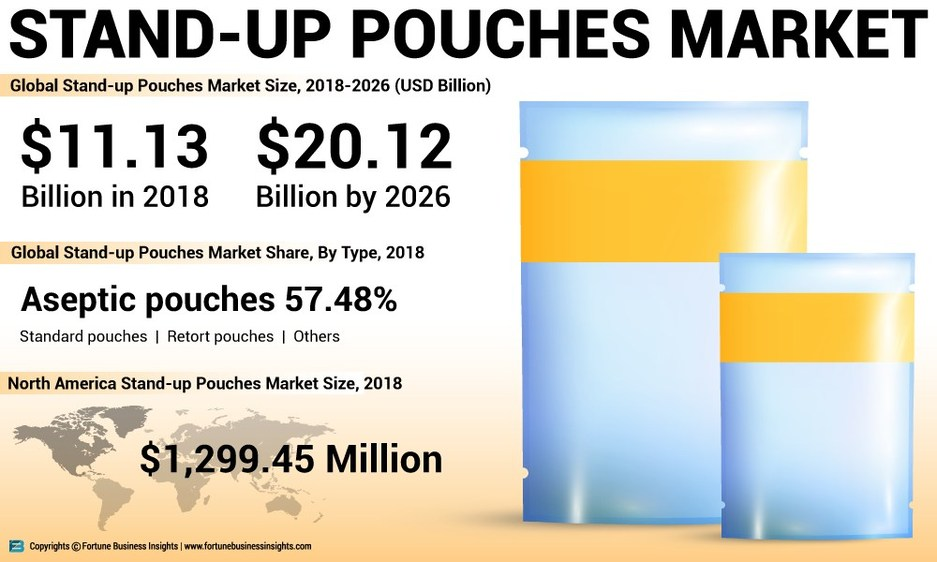 Pórtico Delicioso vistazo  Stand-up Pouches Market to Exhibit 7.73 % CAGR by 2026: Market to Rise Due  to Increasing Demand for Ready-to-eat Food Products, Says Fortune Business  Insights™