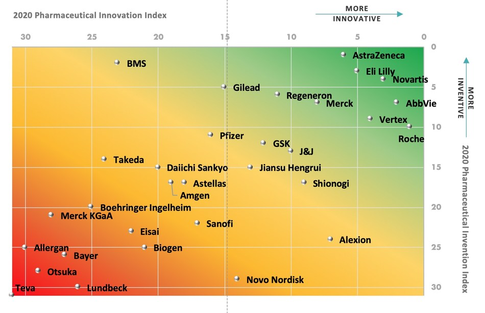 Combined 2020 Pharmaceutical Innovation and Invention Indices