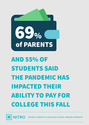 With May 1 'Decision Day' Looming, 69 Percent of Parents and 55 Percent of Students Say Coronavirus Has Impacted Their Ability to Pay for College