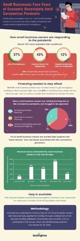 Small Businesses Face Economic Uncertainty Amid Coronavirus Pandemic - LendingTree Surveys Small Business Owners