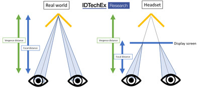 """Augmented Reality, Virtual Reality, Mixed Reality, IDTechEx Asks What Can Be Improved in Report """"Augmented, Mixed and Virtual Reality 2020-2030"""" (www.IDTechEx.com/ARVR)"""