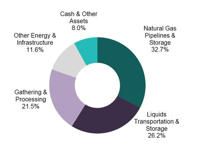 The Fund's investment allocation as of March 31, 2020 is shown in the pie chart. For illustrative purposes only. Figures are based on the Fund's gross assets. Source: Salient Capital Advisors, LLC, March 31, 2020.