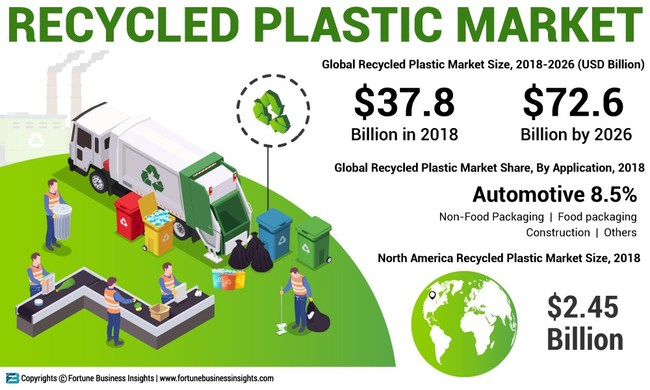 Recycled Plastic Market Analysis, Insights and Forecast, 2015-2026