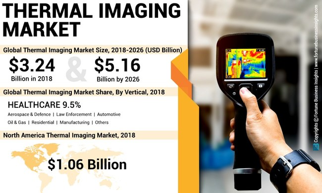 Thermal Imaging Market Analysis, Insights and Forecast, 2015-2026