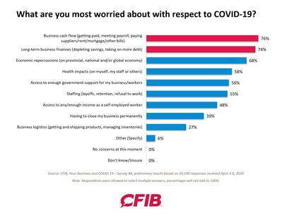 What are you most worried about with respect to COVID-19? (CNW Group/Canadian Federation of Independent Business)