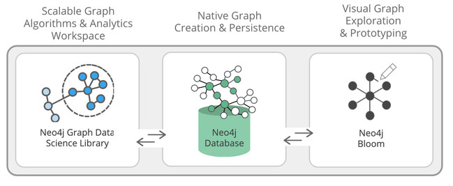 Neo4j for Graph Data Science combines three key functional areas.& Graph algorithms and analytics that scale, a native graph database and visual graph exploration for insights and exploration.