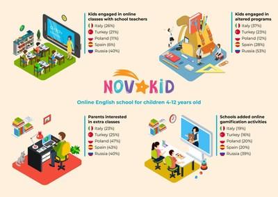 Novakid: Menos de un tercio de los escolares continúan sus estudios con profesores durante la cuarentena