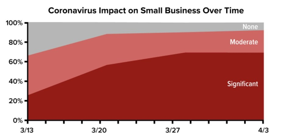 Ninety percent of small business owners across North America are now negatively impacted by the Coronavirus threat. That's the latest from Alignable's Small Business Pulse Polls, which are monitoring changes in the small business environment on a weekly basis. Alignable.com is the largest referral network for small businesses with more than 4.5 million members. For more information on the polls or the company, contact chuck@alignable.com.