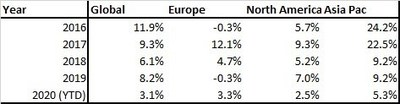 Table 1. Regional and Global Yearly Model Performance