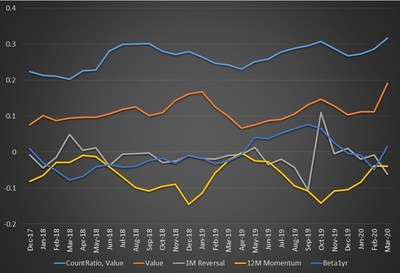 Chart 3. Correlation of EnhancedRatio3M with Selected Factors Since 2019
