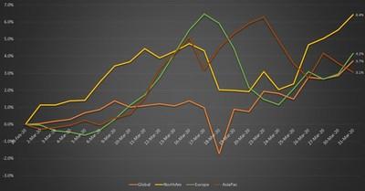 Chart 4. Daily Rebalancing, EnhancedRatio3M L/S Performance