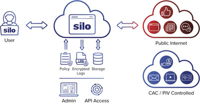 The Silo Web Isolation platform with full CAC/PIV authentication support enables federal employees and contractors to safely and securely work from home from non-government devices. Silo with CAC/PIV support helps federal organizations maintain productivity of the workforce and accelerate economic recovery.