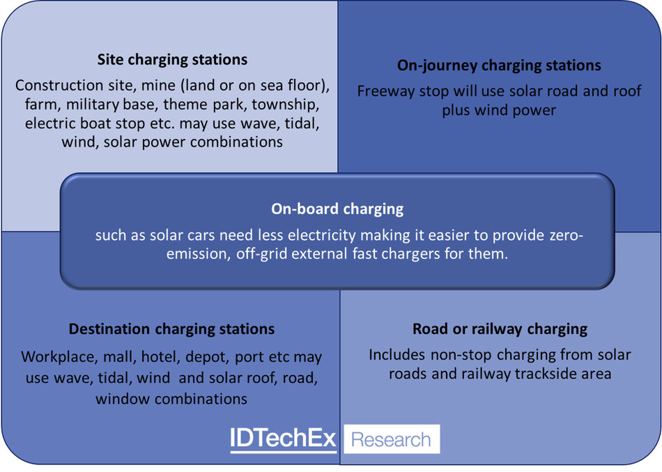 Source: IDTechEx Research, visit <a target='_blank' href='http://www.IDTechEx.com/ZECharging' target='_blank'>http://www.IDTechEx.com/ZECharging</a> to find out more. (PRNewsfoto/IDTechEx)