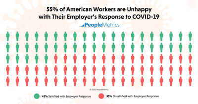 PeopleMetrics' new study finds 55% of American workers are unhappy with their employer's response to the COVID-19 pandemic.