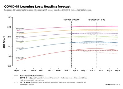COVID-19 Learning Loss: Reading forecast from NWEA