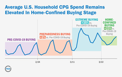 Average U.S. Household CPG Spend Remains Elevated in Home-Confined Buying Stage