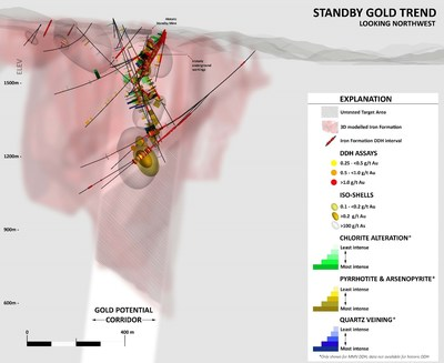 Figure 2: View to Northwest toward Standby Mine, illustrating all of the components used to define the Standby Gold Potential Corridor. Cross-hatched area below existing drilling defines untested area within the gold potential corridor and within the modelled iron formation. (CNW Group/Mineral Mountain Resources Ltd.)