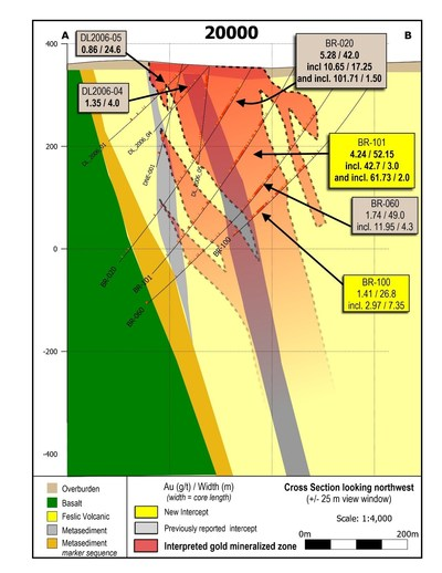 Figure 2: Cross section 20000.  Significant intervals of near surface high-grade gold have been drilled along approximately 150 metres of strike length, to a depth of 350 metres in this area. (CNW Group/Great Bear Resources Ltd.)
