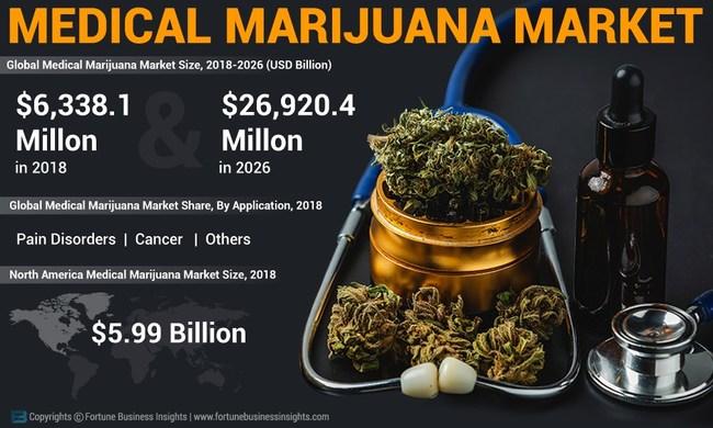Medical Marijuana Market Analysis, Insights and Forecast, 2015-2026