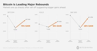 Bitcoin vs S&P 500
