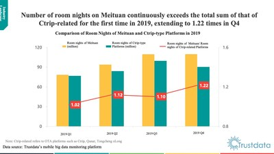 Room nights of Meituan and Ctrip-related platforms in each quarter in 2019