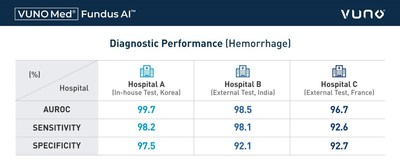 Diagnostic Performance of VUNO Med®-Fundus AI™