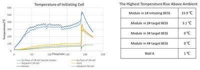 Test Temperature Analysis