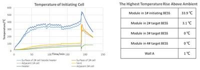 Test Temperature Analysis : Analyse de la température pendant l'essai (PRNewsfoto/CATL)