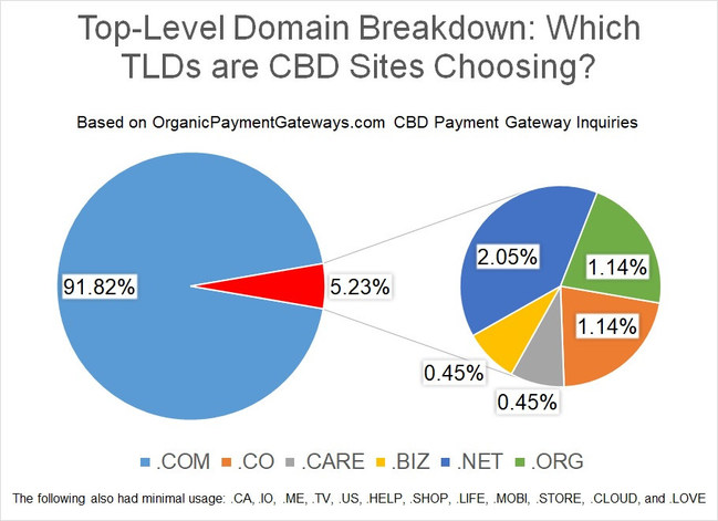 Top-Level Domain Breakdown: Which TLDs are CBD Sites Choosing?