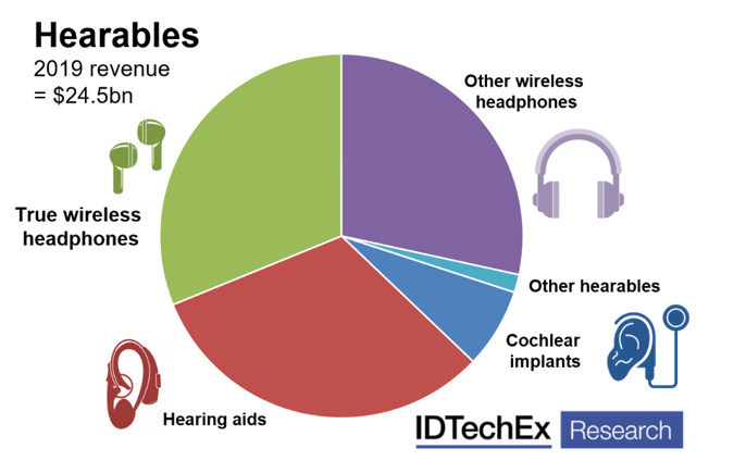 """Summary of the market share and major product types for hearables in 2019. Source: IDTechEx report, """"Hearables 2020-2030: Technology, Players and Forecasts"""" (www.IDTechEx.com/Hearables)"""