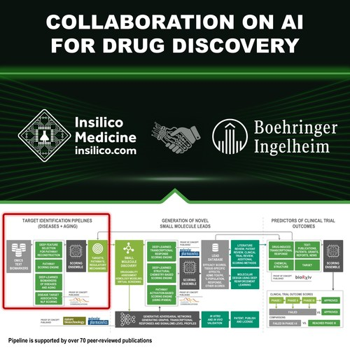 Insilico enters into a research collaboration with Boehringer Ingelheim