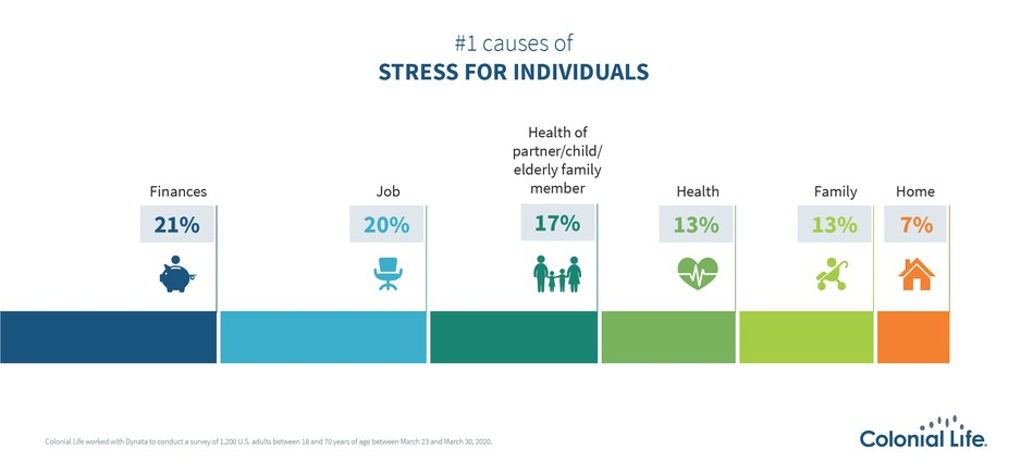 U.S. adults say the health of loved ones, as well as their own health, is among the top stress factors they face.