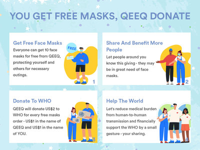 To help contain the spread of the coronavirus, the company is offering everyone free medical face masks with a shipping fee.