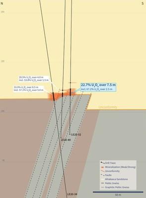Figure 3 – Cross Section 4435E (Drill Hole LE20-52) (CNW Group/IsoEnergy Ltd.)