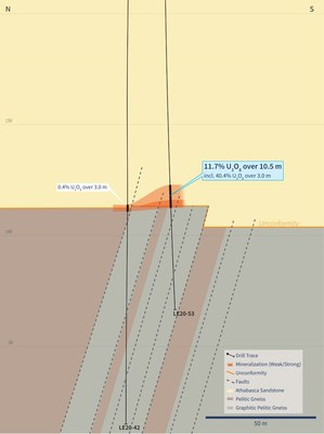 Figure 5 – Cross Section 4410E (Drill Hole LE20-53) (CNW Group/IsoEnergy Ltd.)