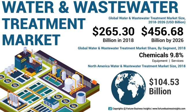 Water and Wastewater Treatment Market Analysis, Insights and Forecast, 2015-2026