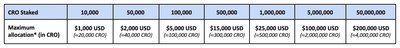 The maximum allocation in CRO stated in the table above is indicative and for reference only. Please visit crypto.com/exchange/syndicate on the listing day to view the final maximum allocation. (PRNewsfoto/Crypto.com)