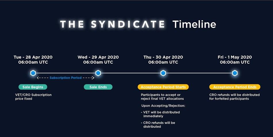 Listing Event Timeline (PRNewsfoto/Crypto.com)