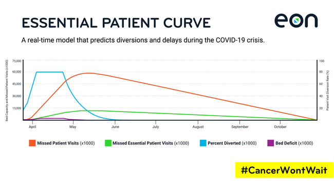 A real-time model that predicts diversions and delays during the COVID-19 crisis
