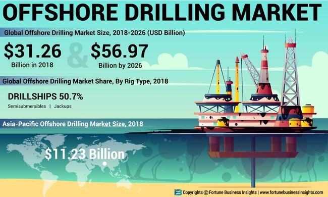 Offshore Drilling Market Analysis (USD Billion)