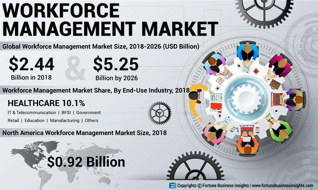 Workforce Management Market Analysis, Insights and Forecast, 2015-2026