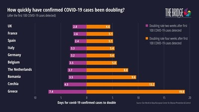 How quickly have confirmed COVID-19 cases been doubling? Four weeks after the first 100 COVID-19 cases were detected in each country, it took 19 days for the number of cases in Greece to double, a clear indicator that Greece has successfully flattened the curve. At the other end of the spectrum, the UK is still witnessing a sharp rise in confirmed cases.
