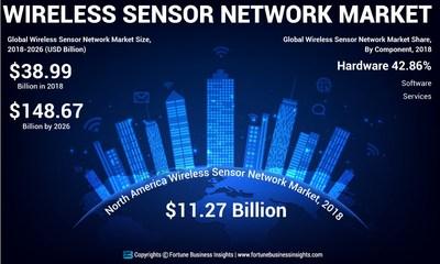 Wireless Sensor Network Market Analysis, Insights and Forecast, 2015-2026