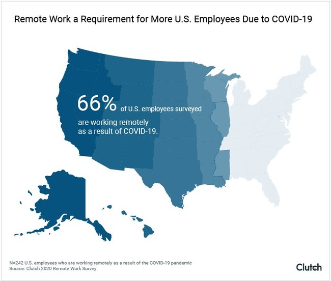 66% of U.S. workers working remotely due to COVID-19