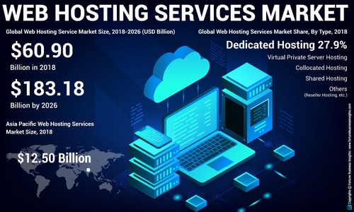 Web Hosting Services Market Analysis, Insights and Forecast, 2015-2026