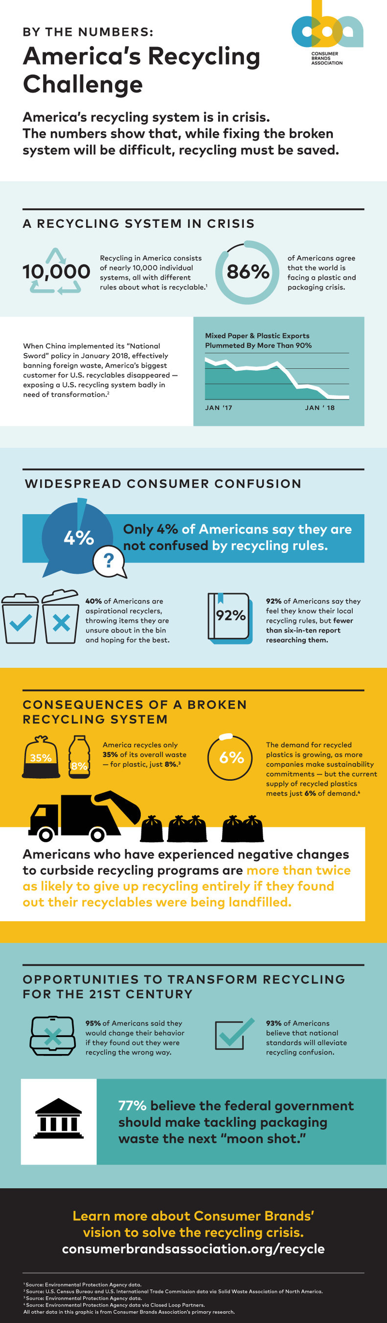 Infographic - By the Numbers: America's Recycling Challenge