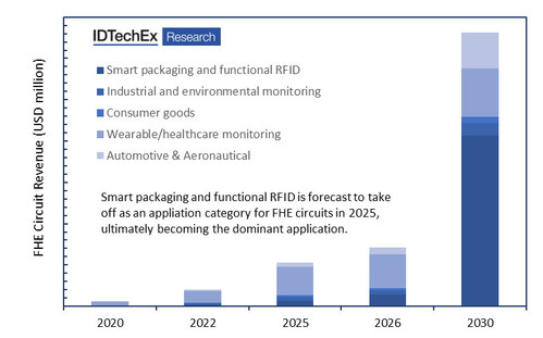 """Market forecast (by revenue) for the adoption of FHE for various applications. These forecasts are based on a granular analysis of over 20 sub-categories, the benefits offered by FHE in each category, and price forecasts for application specific components and assembly methods. To learn more please refer to IDTechEx's report """"Flexible Hybrid Electronics 2020-2030: Applications, Challenges, Innovations and Forecasts"""" (www.IDTechEx.com/FlexElec)."""